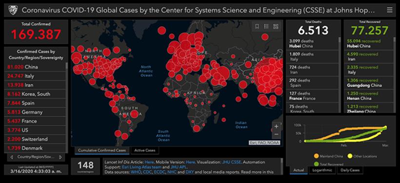 <strong>Las cifras del coronavirus recopiladas por el Centro Johns Hopkins de Ciencia e Ingeniería de Sistemas actualizado este lunes, 16 de marzo, a primera hora de la mañana establecen que hay un total de 169.387 casos confirmados, 6.513 personas fallecidas y 77.257 recuperadas.</strong>