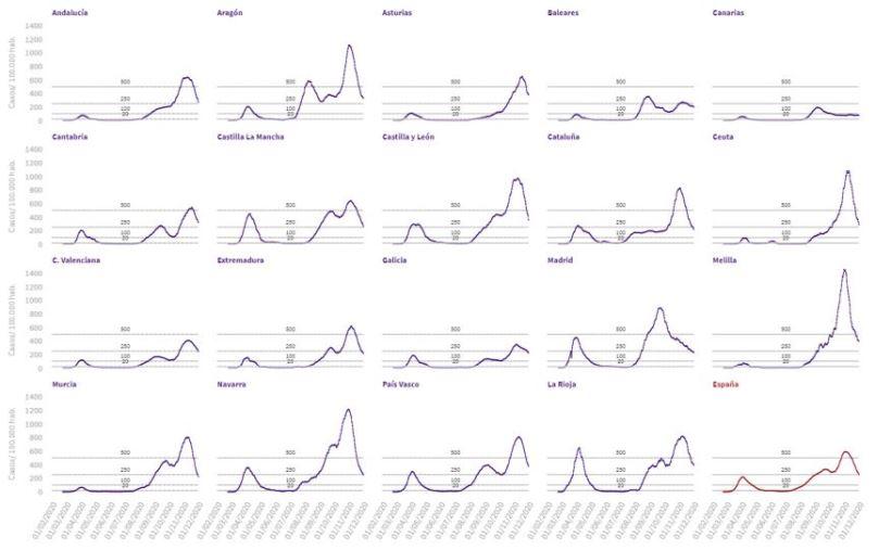 <strong>Datos de contagios, hospitalizados, UCI, altas y muertes en las diferentes Comunidades Autónomas</strong>